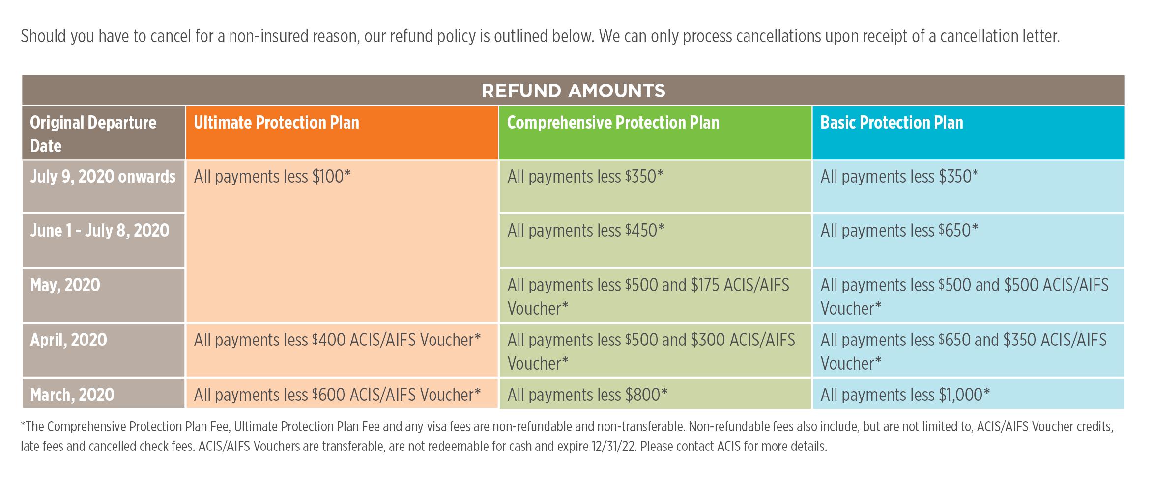 Enhanced Cancellation Policy