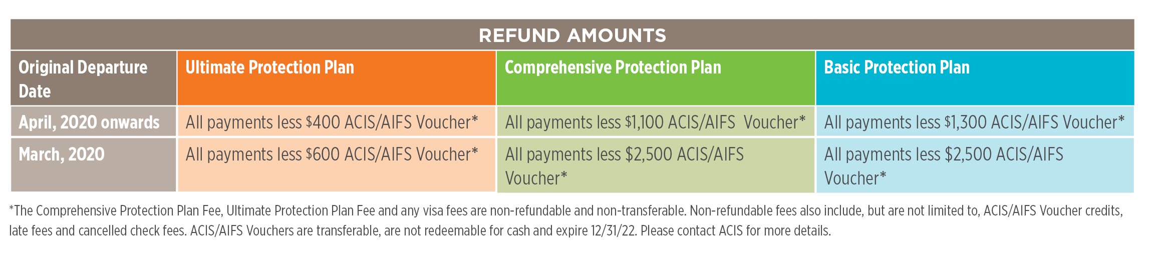 Cancellation Policy Option with No Cash Penalty