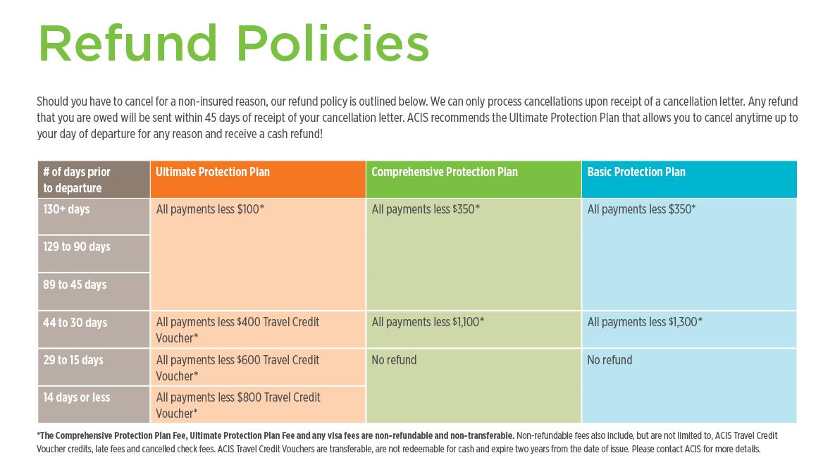 ACIS International Refund Policy